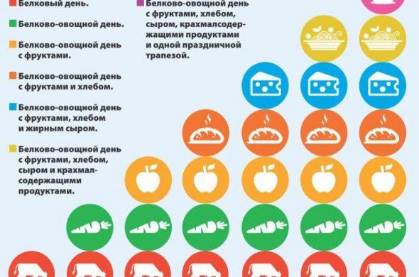 Знаменитая диета Дюкана и этапы её проведения - основные правила 1