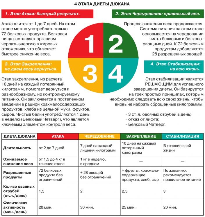 Знаменитая диета Дюкана и этапы её проведения - основные правила 2