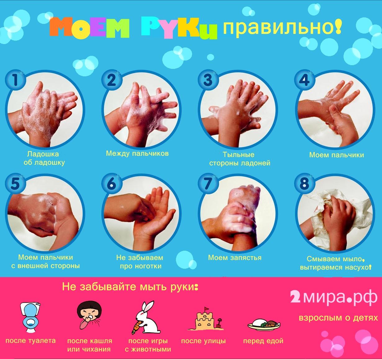 Как мыть руки для детей в картинках   подборка рисунков (3)