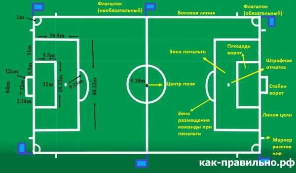Как нарисовать футбольное поле с игроками ребенку   подборка 013