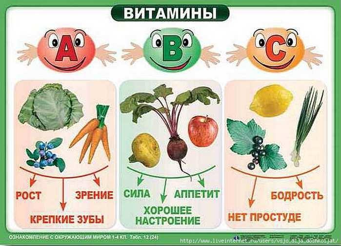 Красивые картинки на тему витамины 003