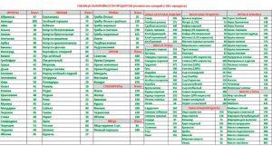 Картинки таблицы калорийности продуктов025