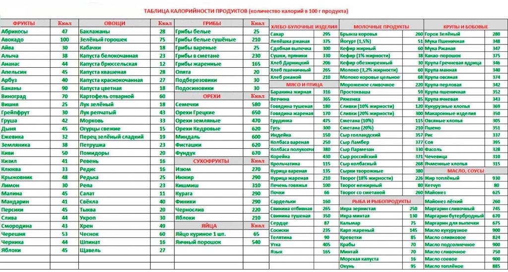 Таблица Калории При Похудении. Таблица калорийности продуктов