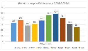 День статистика (Казахстан) 019