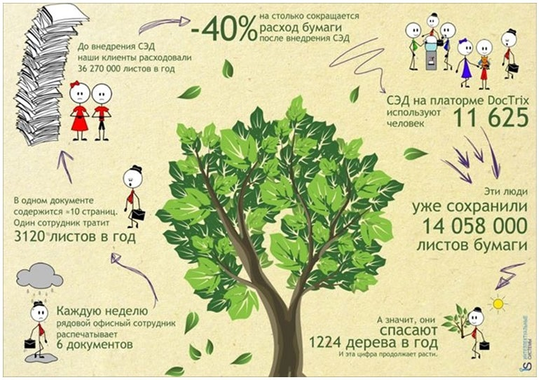 Российский день без бумаги 019